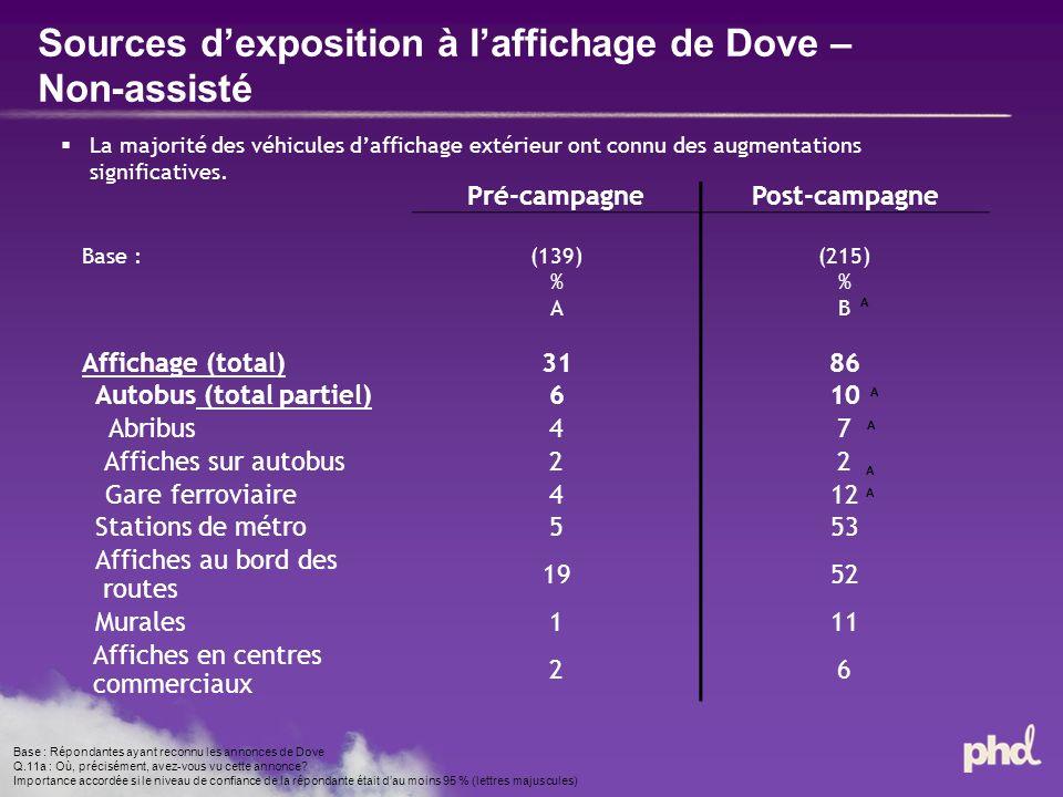 Sources dexposition à laffichage de Dove – Non-assisté Base : Répondantes ayant reconnu les annonces de Dove Q.11a : Où, précisément, avez-vous vu cette annonce.