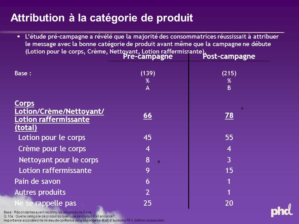Attribution à la catégorie de produit Base : Répondantes ayant reconnu les annonces de Dove Q.10a : Quelle catégorie de produit ou quel type de produit était annoncé.