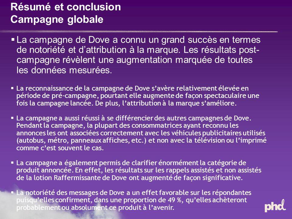 Résumé et conclusion Campagne globale La campagne de Dove a connu un grand succès en termes de notoriété et dattribution à la marque.