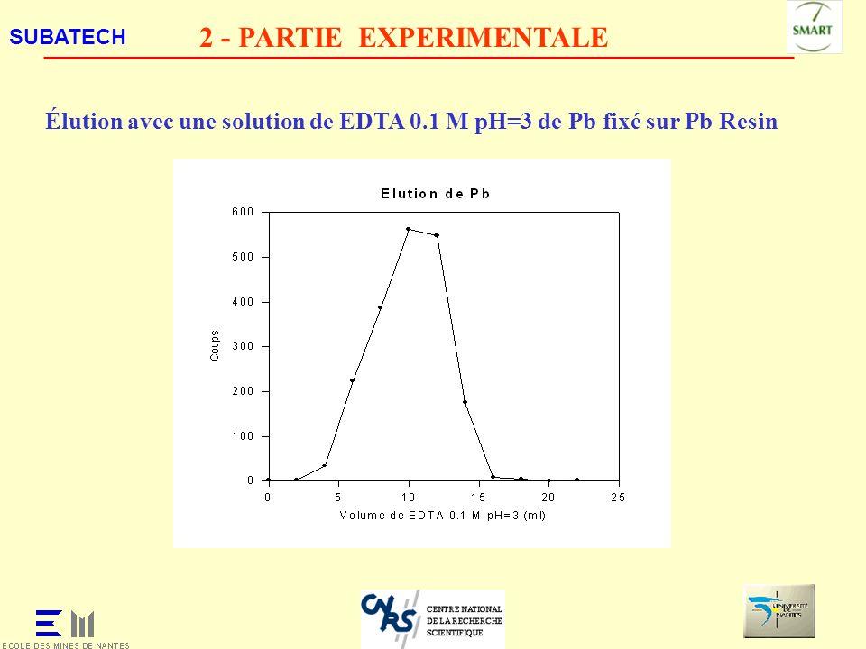 SUBATECH 2 - PARTIE EXPERIMENTALE Élution avec une solution de EDTA 0.1 M pH=3 de Pb fixé sur Pb Resin