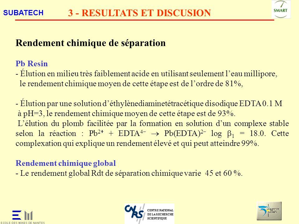 SUBATECH 3 - RESULTATS ET DISCUSION Rendement chimique de séparation Pb Resin - Élution en milieu très faiblement acide en utilisant seulement leau mi