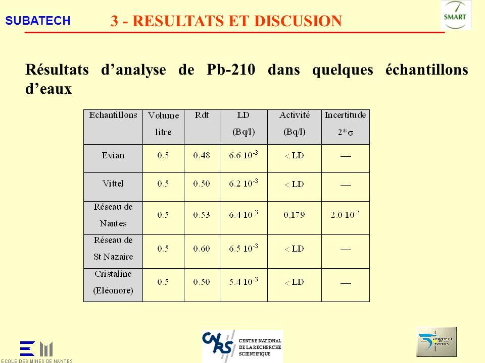 SUBATECH 3 - RESULTATS ET DISCUSION Résultats danalyse de Pb-210 dans quelques échantillons deaux