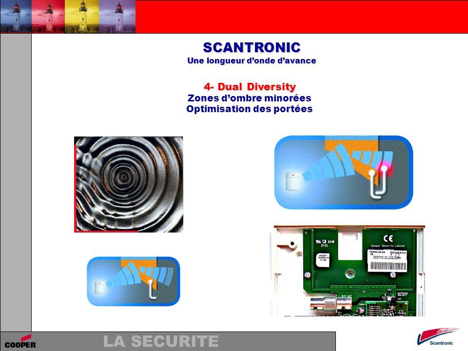 LA SECURITE SCANTRONIC Une longueur donde davance 5- Anti Collision de message Sauvegarde de linformation Émissions simultanées Émissions Temps Émetteur 1 Émetteur 2