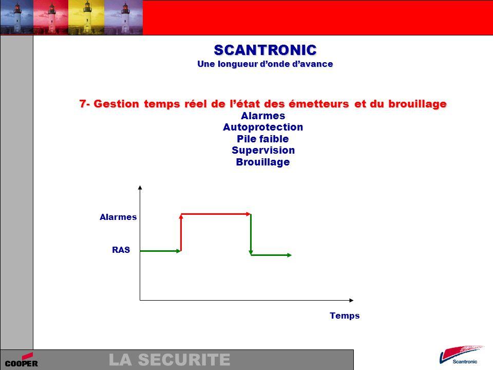 LA SECURITE SCANTRONIC Une longueur donde davance 7- Gestion temps réel de létat des émetteurs et du brouillage Alarmes Autoprotection Pile faible Sup