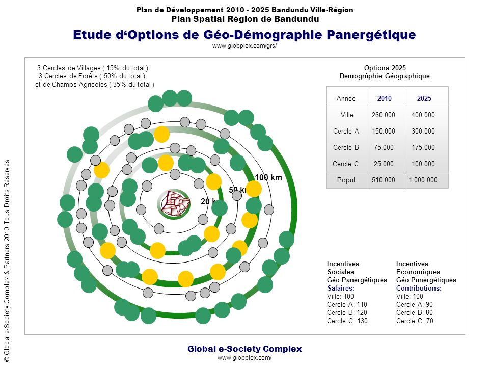 Global e-Society Complex www.globplex.com/ Plan de Développement 2010 - 2025 Bandundu Ville-Région Plan Spatial Région de Bandundu © Global e-Society Complex & Partners 2010 Tous Droits Réservés Etude dOptions de Géo-Démographie Panergétique www.globplex.com/grs/ 260.000 150.000 75.000 25.000 400.000 300.000 175.000 100.000 510.0001.000.000 20102025 Ville Cercle A Cercle B Cercle C Année Popul.