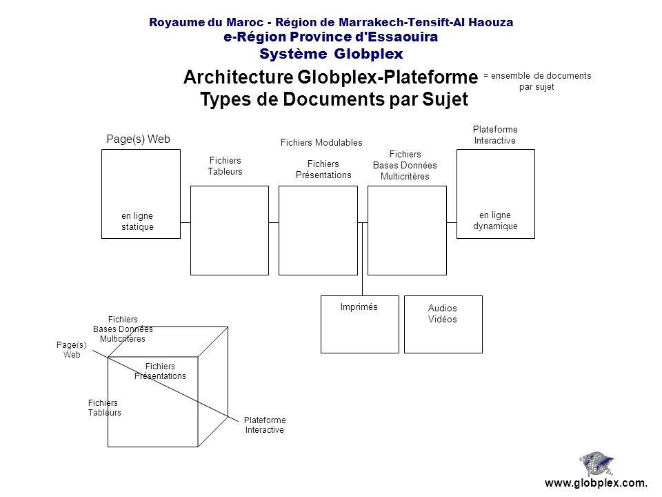 Royaume du Maroc - Région de Marrakech-Tensift-Al Haouza e-Région Province d'Essaouira Système Globplex Architecture Globplex-Plateforme Types de Docu