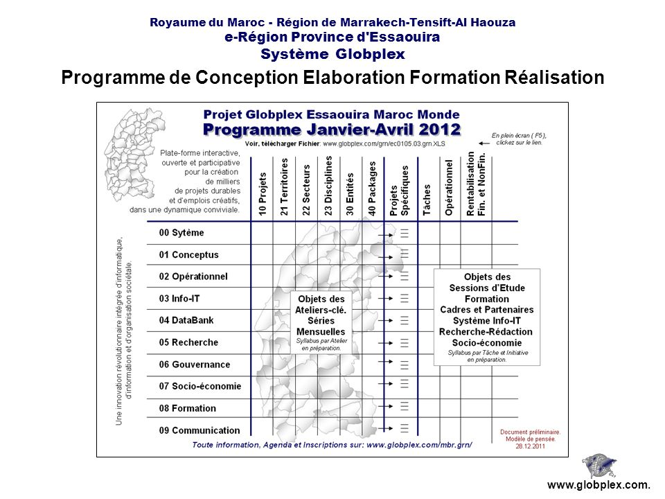 Royaume du Maroc - Région de Marrakech-Tensift-Al Haouza e-Région Province d'Essaouira Système Globplex Programme de Conception Elaboration Formation