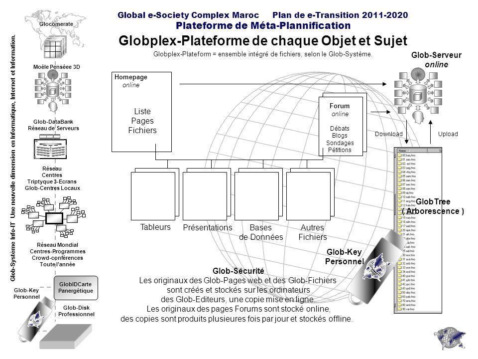 Global e-Society Complex Maroc Plan de e-Transition 2011-2020 Plateforme de Méta-Plannification Glob-DataBank Diagramme Cube du Contenu Exemple Sous-Région Bizdad de la Province dEssaouira Glob-Key Personnel GlobTree ( Arborescence )