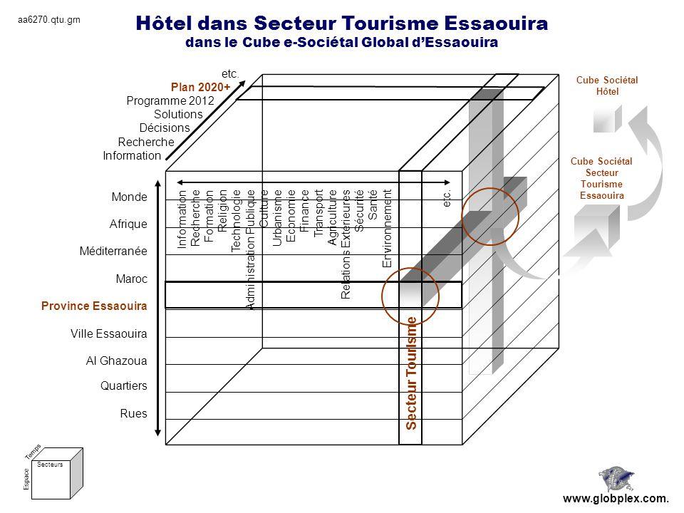 Hôtel dans Secteur Tourisme Essaouira dans le Cube e-Sociétal Global dEssaouira Monde Afrique Méditerranée Maroc Province Essaouira Ville Essaouira Al Ghazoua Quartiers Rues etc.