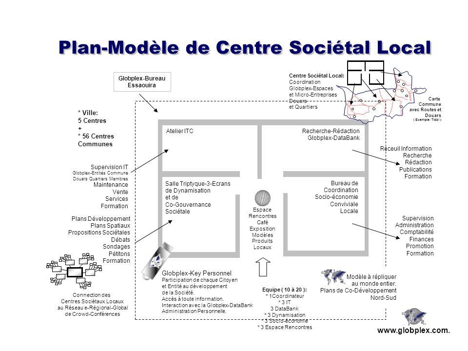 www.globplex.com. Atelier ITCRecherche-Rédaction Globplex-DataBank Salle Triptyque-3-Ecrans de Dynamisation et de Co-Gouvernance Sociétale Bureau de C