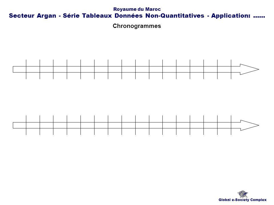 Chronogrammes Global e-Society Complex Royaume du Maroc Secteur Argan - Série Tableaux Données Non-Quantitatives - Application:......