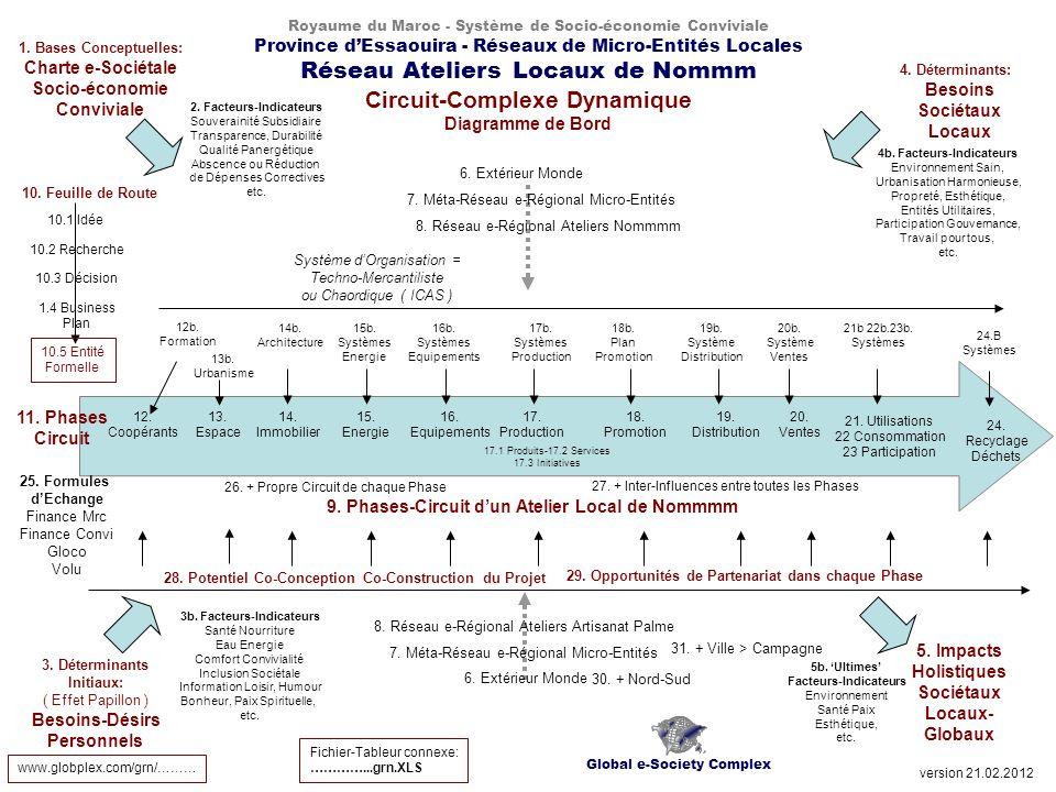 Royaume du Maroc - Système de Socio-économie Conviviale Province dEssaouira - Réseaux de Micro-Entités Locales Réseau Ateliers Locaux de Nommm Circuit-Complexe Dynamique Diagramme de Bord 13.