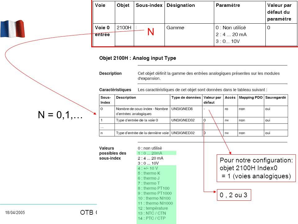 18/04/2005 OTB CANopen Analog modules configuration N = 0,1,… N Pour notre configuration: objet 2100H Index0 = 1 (voies analogiques) 0, 2 ou 3