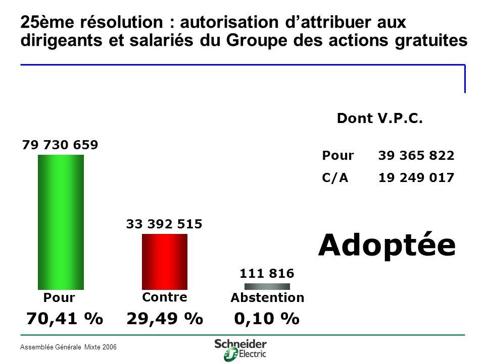 Assemblée Générale Mixte 2006 Pour Contre Abstention Adoptée Dont V.P.C.