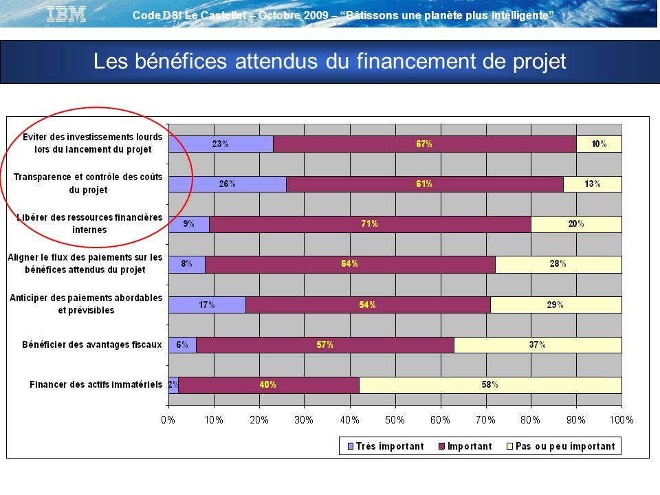 Code DSI Le Castellet – Octobre 2009 – Bâtissons une planète plus intelligente Source : Etude France PAC 2006 Les bénéfices attendus du financement de projet
