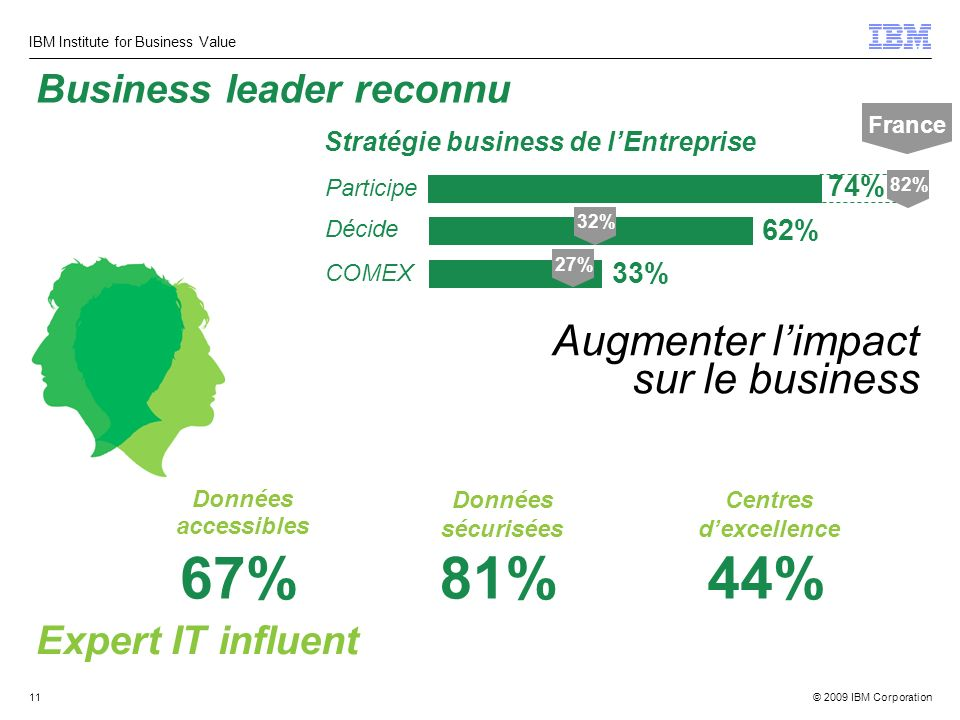 © 2009 IBM Corporation IBM Institute for Business Value 11 Augmenter limpact sur le business Business leader reconnu Expert IT influent Données accessibles 67% Données sécurisées 81% Centres dexcellence 44% 74% Décide Stratégie business de lEntreprise 62% Participe COMEX 33% 82%32%27% France