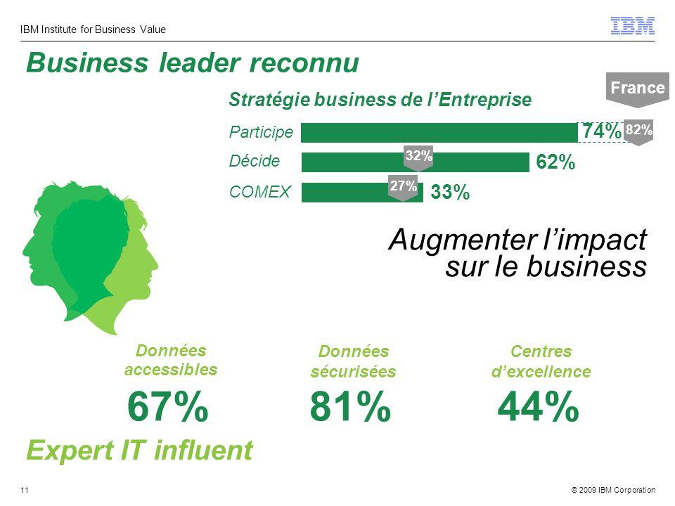 © 2009 IBM Corporation IBM Institute for Business Value 11 Augmenter limpact sur le business Business leader reconnu Expert IT influent Données access