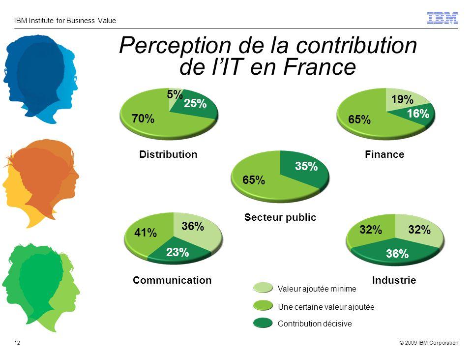 © 2009 IBM Corporation IBM Institute for Business Value 12 Perception de la contribution de lIT en France Distribution 70% 5% 25% Secteur public 65% 3