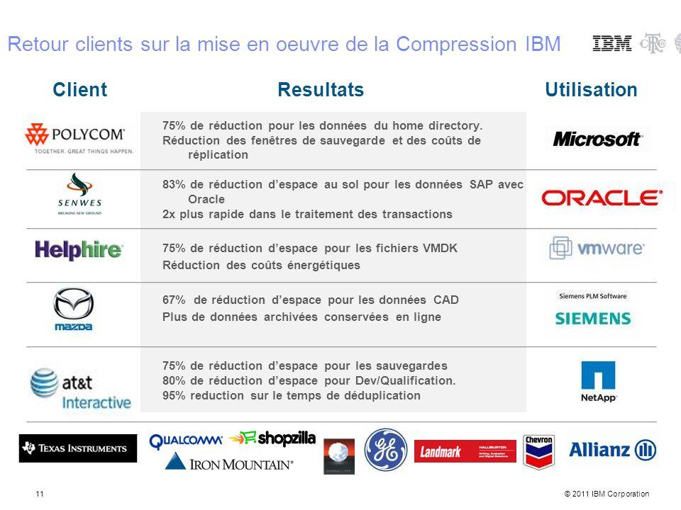 © 2011 IBM Corporation11 75% de réduction pour les données du home directory. Réduction des fenêtres de sauvegarde et des coûts de réplication 83% de