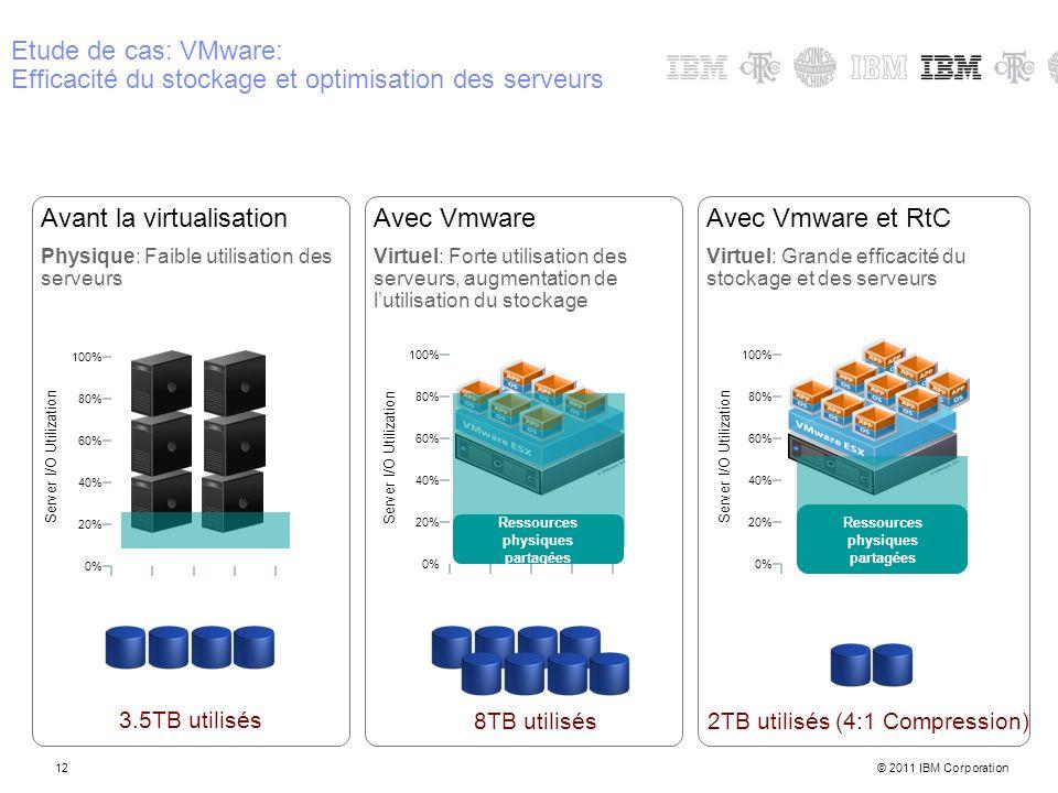 © 2011 IBM Corporation12 Etude de cas: VMware: Efficacité du stockage et optimisation des serveurs 12