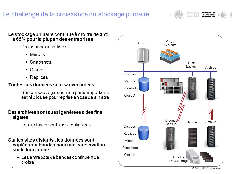 © 2011 IBM Corporation2 Le challenge de la croissance du stockage primaire Le stockage primaire continue à croitre de 35% à 65% pour la plupart des en