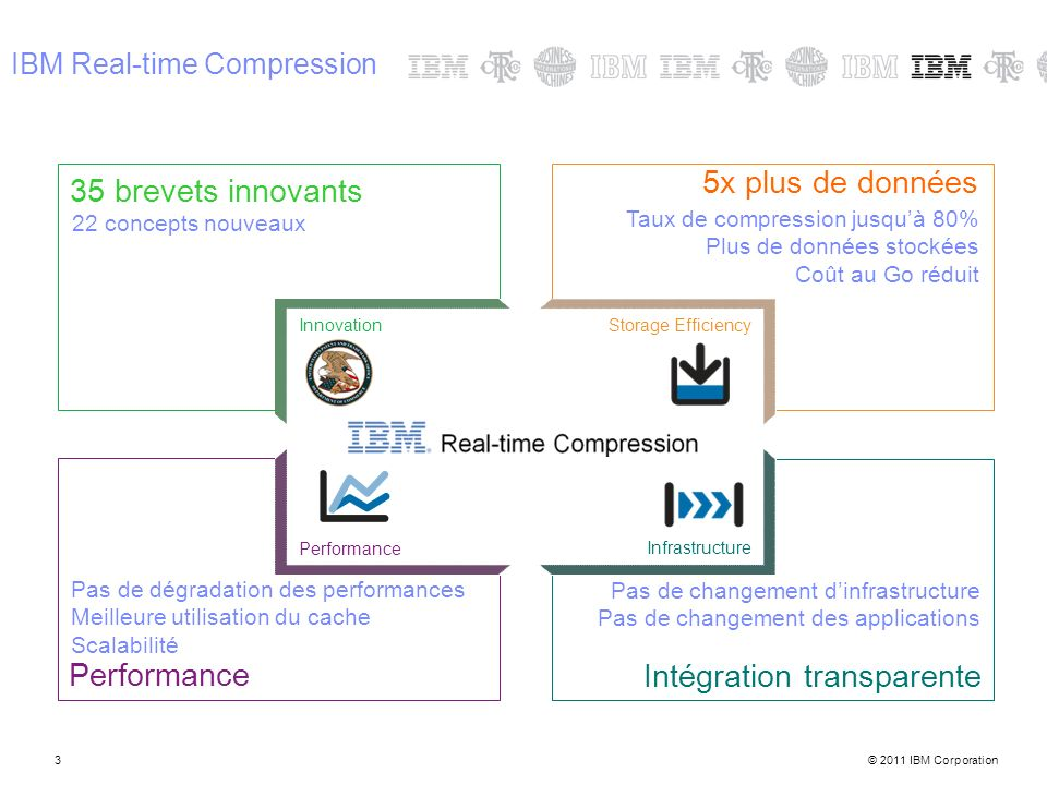 © 2011 IBM Corporation3 IBM Real-time Compression Intégration transparente Performance 5x plus de données 35 brevets innovants 22 concepts nouveaux Ta