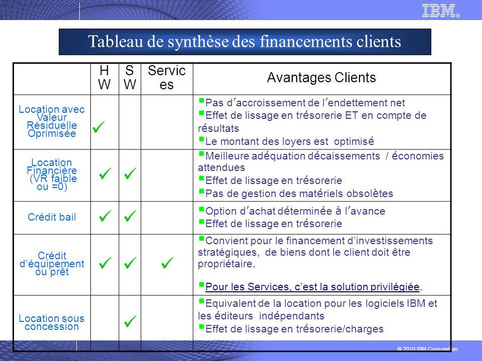 © 2010 IBM Corporation Tableau de synthèse des financements clients HWHW SWSW Servic es Avantages Clients Location avec Valeur Résiduelle Oprimisée Pa