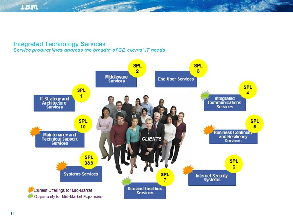 11 Integrated Technology Services Service product lines address the breadth of GB clients IT needs
