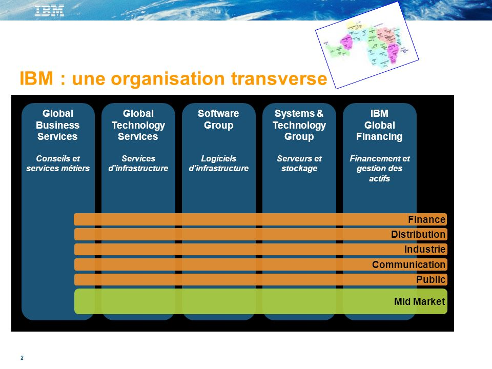 2 Monde Global Business Services Conseils et services métiers Global Technology Services Services dinfrastructure Software Group Logiciels dinfrastructure Systems & Technology Group Serveurs et stockage IBM Global Financing Financement et gestion des actifs Finance Distribution Industrie Communication Public Mid Market IBM : une organisation transverse