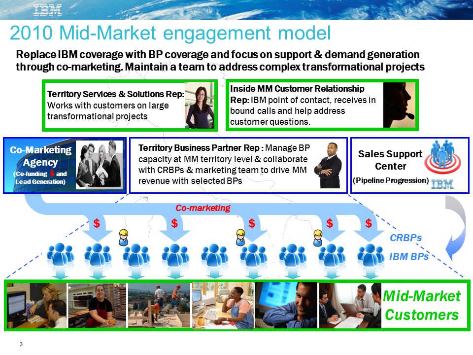 3 IBM BPs 2010 Mid-Market engagement model CRBPs Sales Support Center (Pipeline Progression) Inside MM Customer Relationship Rep: IBM point of contact, receives in bound calls and help address customer questions.