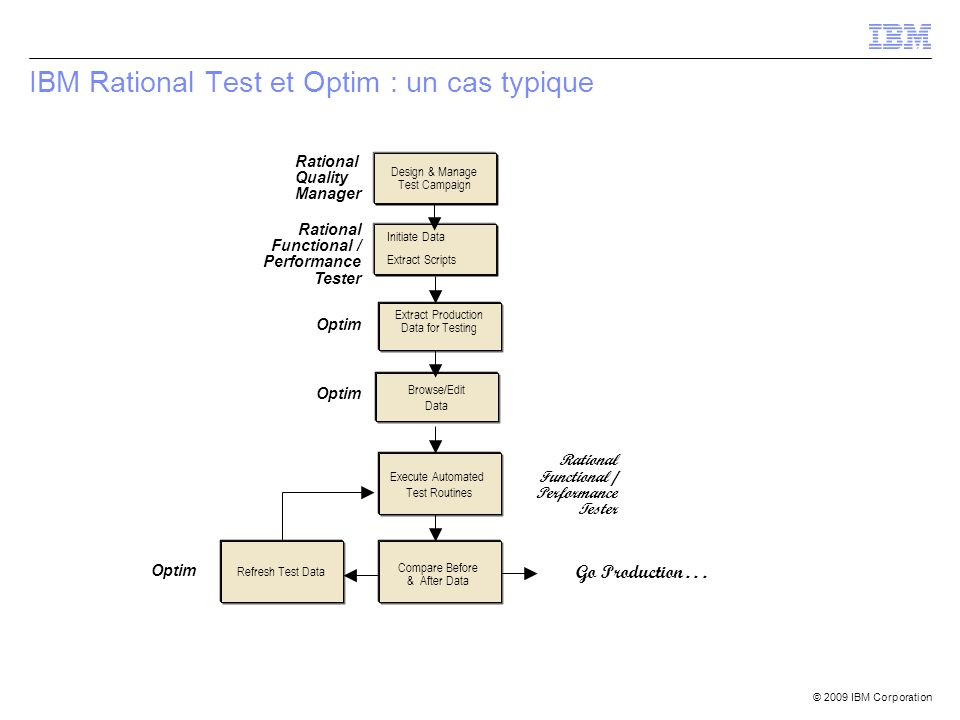 © 2009 IBM Corporation IBM Rational Test et Optim : un cas typique Execute Automated Test Routines Refresh Test Data Design & Manage Test Campaign Extract Production Data for Testing Compare Before & After Data Browse/Edit Data Rational Quality Manager Optim Rational Functional / Performance Tester Optim Rational Functional / Performance Tester Initiate Data Extract Scripts Go Production...