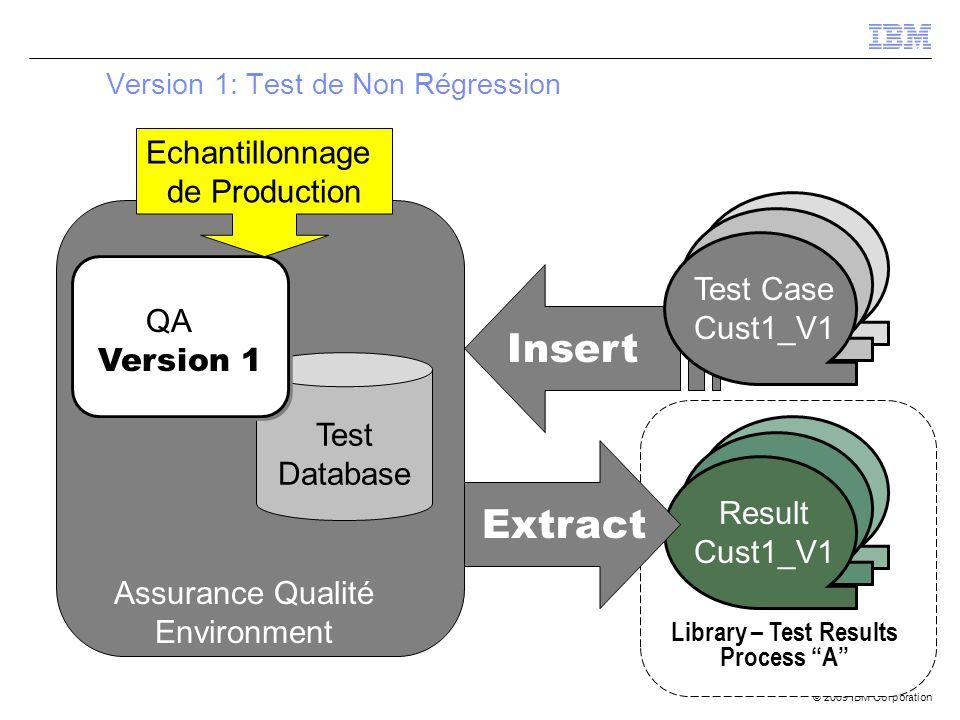 © 2009 IBM Corporation Result Cust1_V1 Extract Library – Test Results Process A Test Database Version 1: Test de Non Régression Assurance Qualité Envi