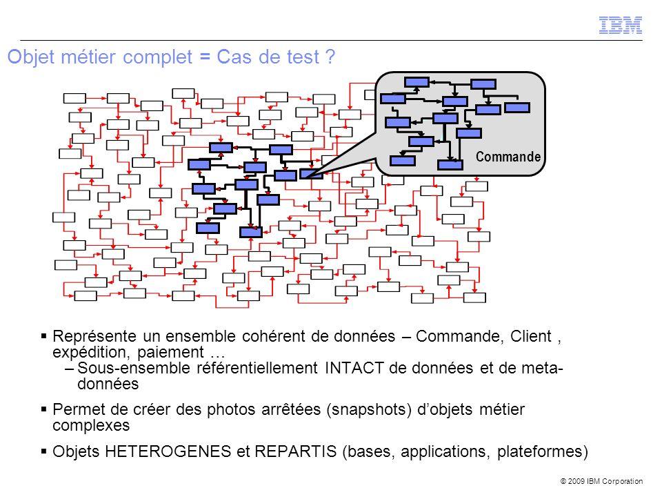 © 2009 IBM Corporation Commande Objet métier complet = Cas de test ? Représente un ensemble cohérent de données – Commande, Client, expédition, paieme