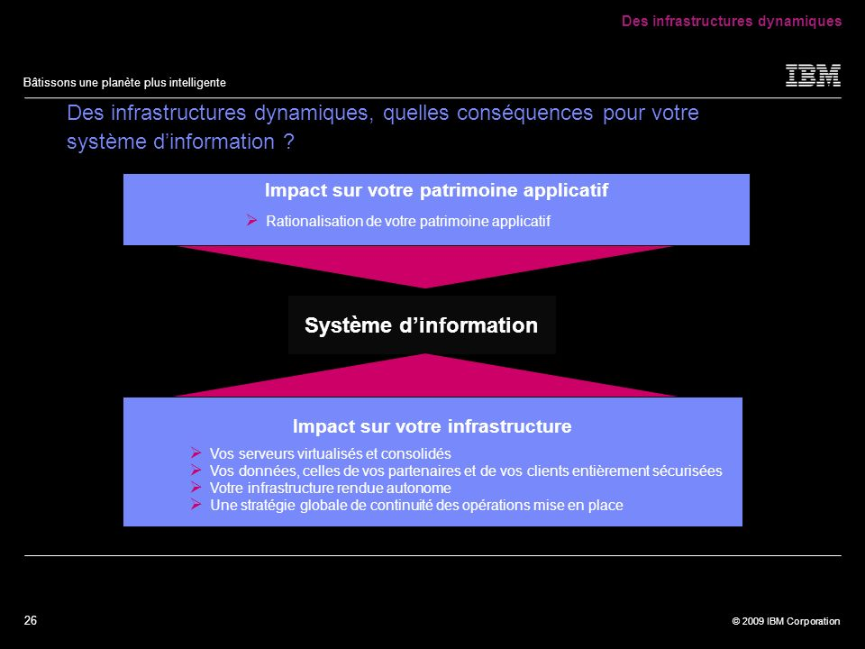 26 © 2009 IBM Corporation Bâtissons une planète plus intelligente Système dinformation Des infrastructures dynamiques, quelles conséquences pour votre