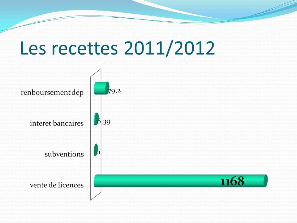 Les recettes 2011/2012