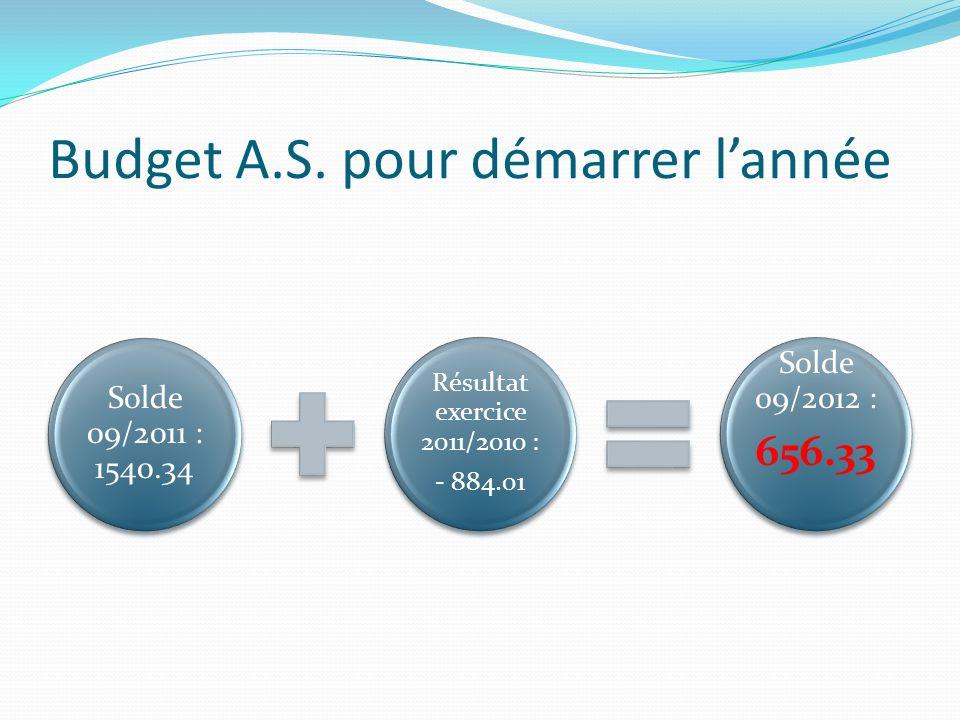 Budget A.S. pour démarrer lannée Solde 09/2011 : 1540.34 Résultat exercice 2011/2010 : - 884.01 Solde 09/2012 : 656.33