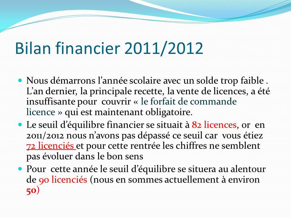 Bilan financier 2011/2012 Nous démarrons lannée scolaire avec un solde trop faible. Lan dernier, la principale recette, la vente de licences, a été in