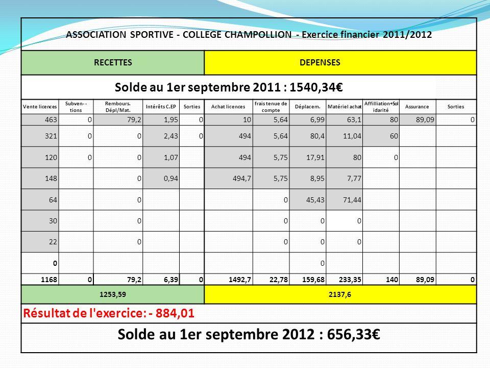 ASSOCIATION SPORTIVE - COLLEGE CHAMPOLLION - Exercice financier 2011/2012 RECETTESDEPENSES Solde au 1er septembre 2011 : 1540,34 Vente licences Subven