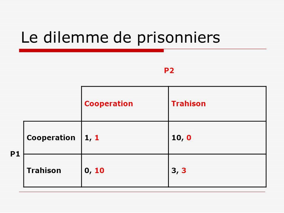 Le dilemme de prisonniers P2 CooperationTrahison P1 Cooperation1, 110, 0 Trahison0, 103, 3