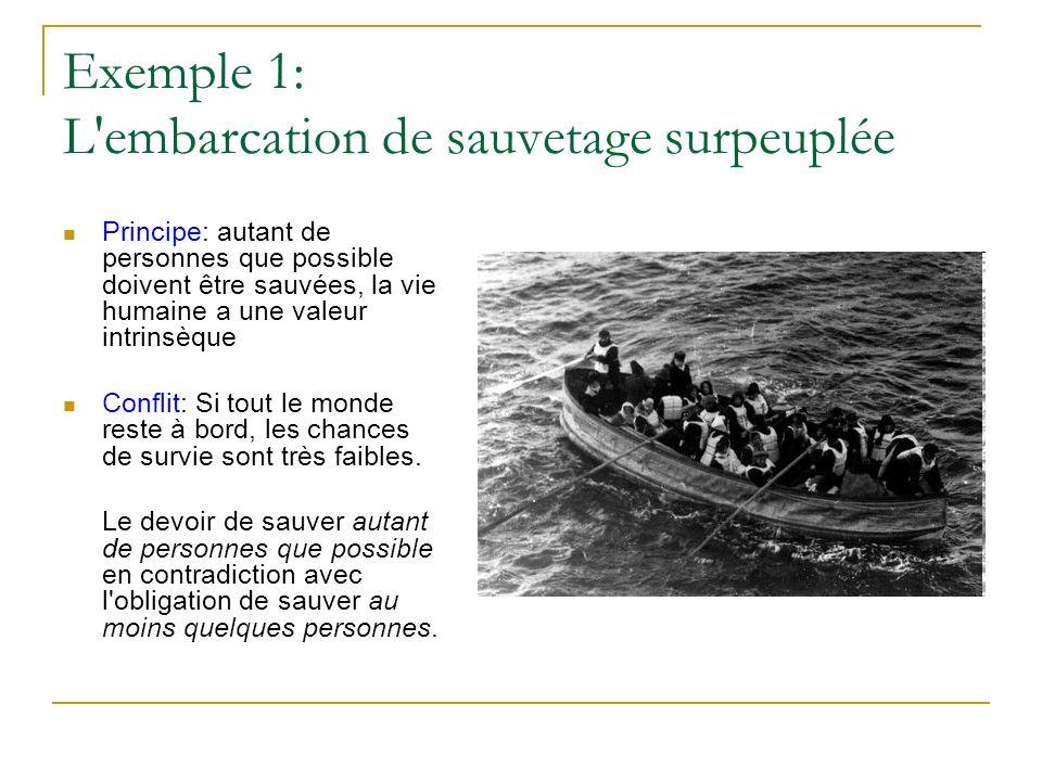 Exemple 1: L embarcation de sauvetage surpeuplée Principe: autant de personnes que possible doivent être sauvées, la vie humaine a une valeur intrinsèque Conflit: Si tout le monde reste à bord, les chances de survie sont très faibles.