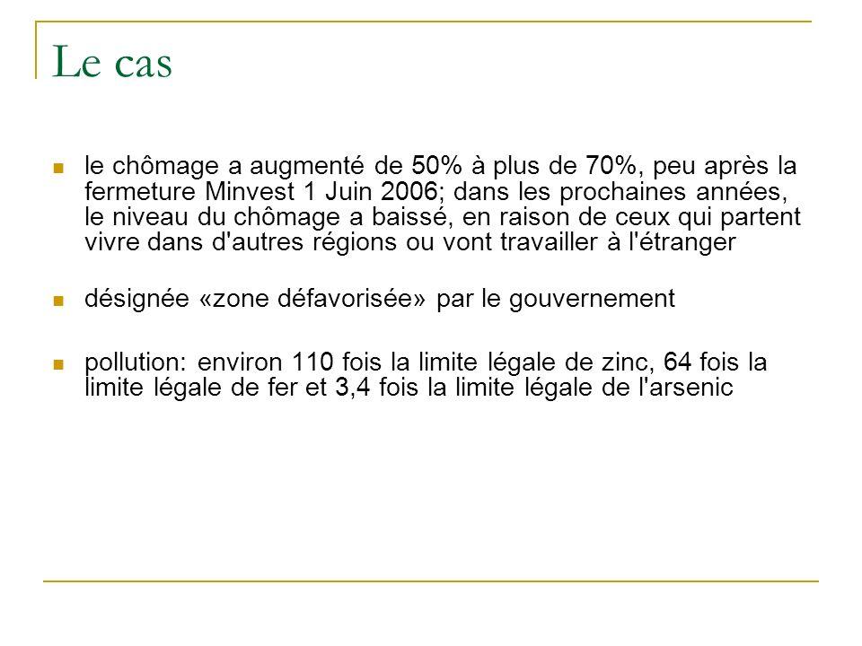 Le cas le chômage a augmenté de 50% à plus de 70%, peu après la fermeture Minvest 1 Juin 2006; dans les prochaines années, le niveau du chômage a bais