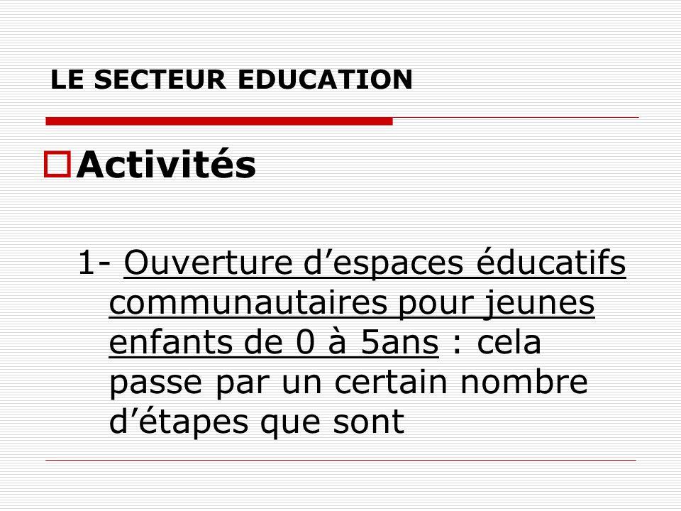 LE SECTEUR EDUCATION Activités 1- Ouverture despaces éducatifs communautaires pour jeunes enfants de 0 à 5ans : cela passe par un certain nombre détapes que sont