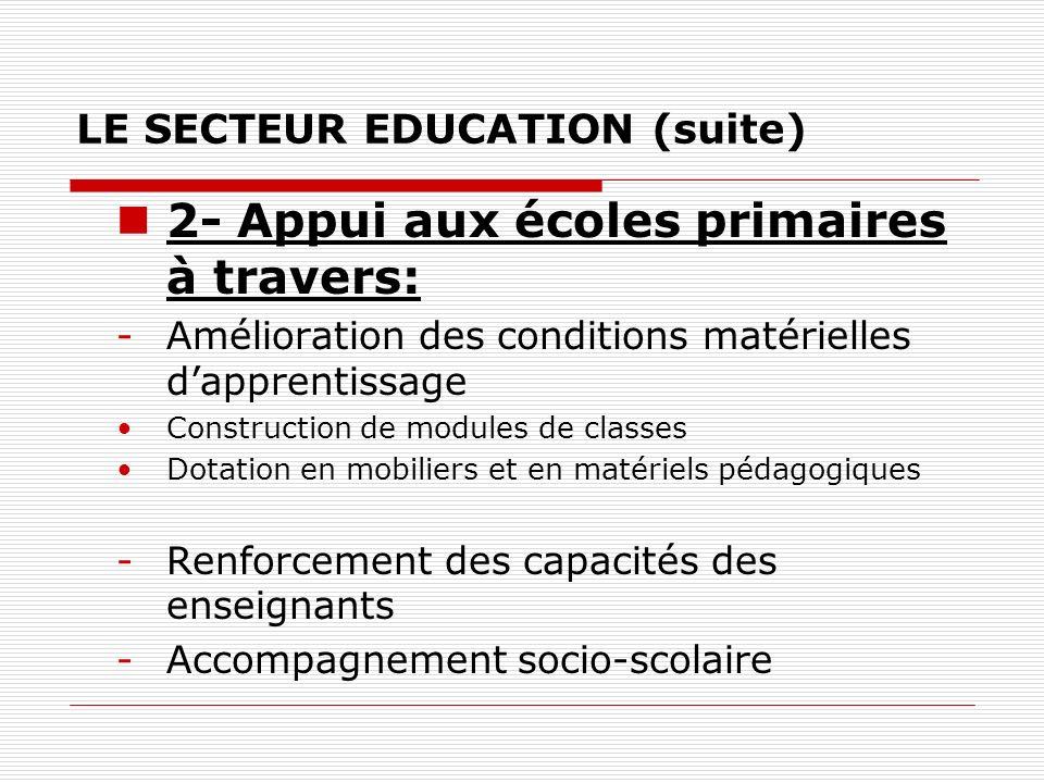 LE SECTEUR EDUCATION (suite) 2- Appui aux écoles primaires à travers: -Amélioration des conditions matérielles dapprentissage Construction de modules de classes Dotation en mobiliers et en matériels pédagogiques -Renforcement des capacités des enseignants -Accompagnement socio-scolaire