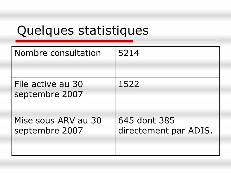 Quelques statistiques Nombre consultation5214 File active au 30 septembre 2007 1522 Mise sous ARV au 30 septembre 2007 645 dont 385 directement par ADIS.