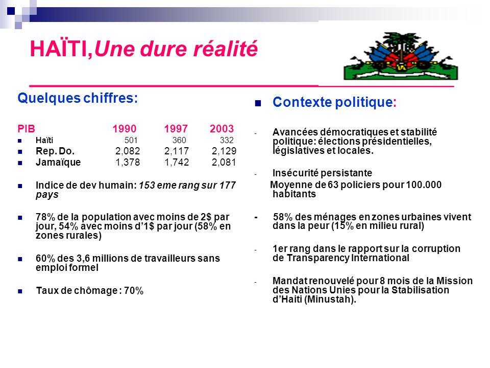 HAÏTI,Une dure réalité ___________________________________ Quelques chiffres: PIB 1990 1997 2003 Haïti 501 360 332 Rep. Do.2,0822,117 2,129 Jamaïque1,