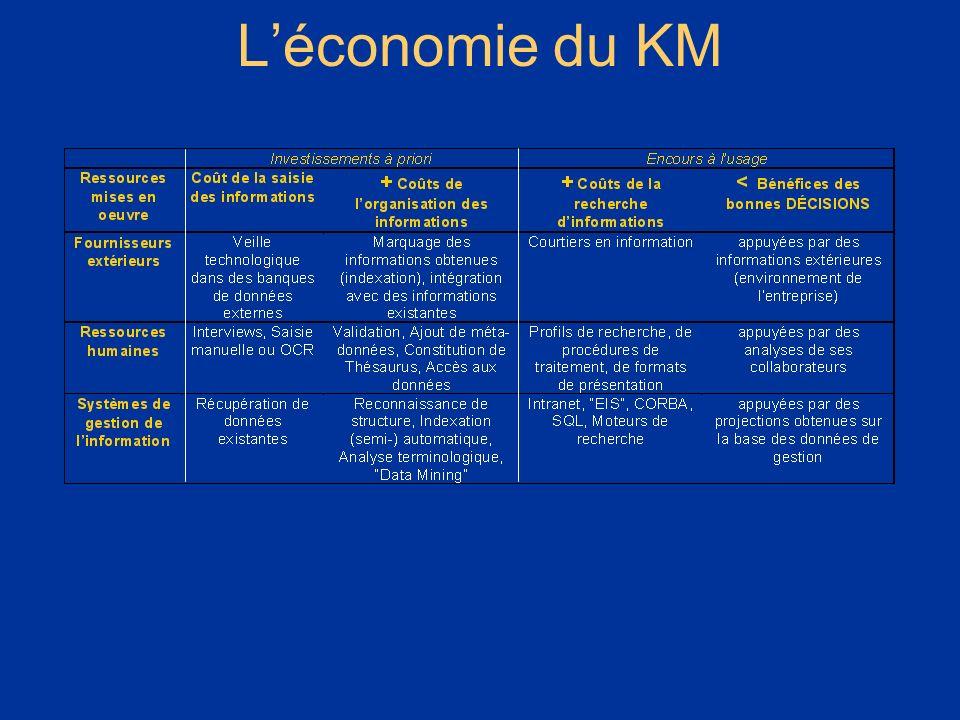 Stratégie de mise en place dune structure informatique de « Knowledge Management » (partage dexpérience) Christophe Dupriez DESTIN SSEB, Tél. +32 475.