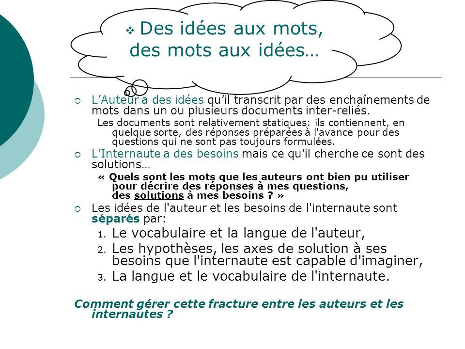 LAuteur a des idées quil transcrit par des enchaînements de mots dans un ou plusieurs documents inter-reliés. Les documents sont relativement statique