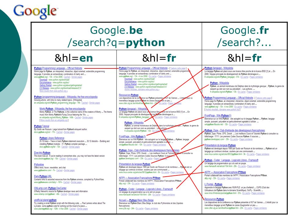 Google.be /search?q=python Google.fr /search?... &hl=en&hl=fr