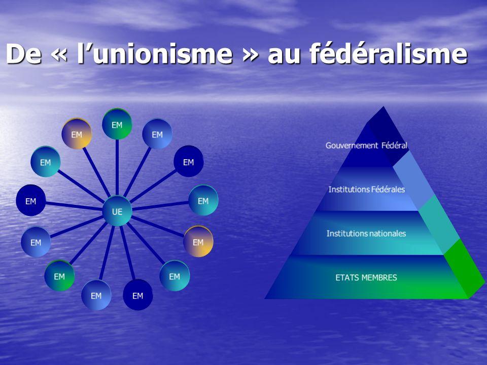 De « lunionisme » au fédéralisme Gouvernement Fédéral Institutions Fédérales Institutions nationales ETATS MEMBRES UE EM