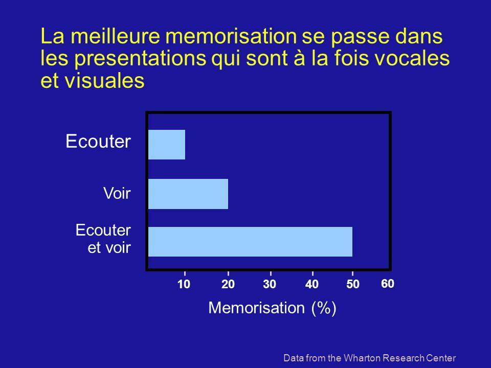 La meilleure memorisation se passe dans les presentations qui sont à la fois vocales et visuales 1020304050 60 Memorisation (%) Ecouter et voir Voir Ecouter Data from the Wharton Research Center